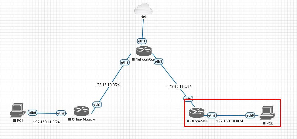Лабораторная топология сети