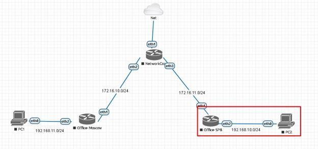 Общая схема сети
