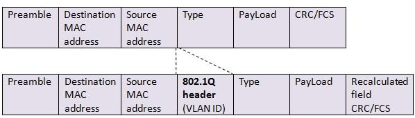 Схема ethernet кадра