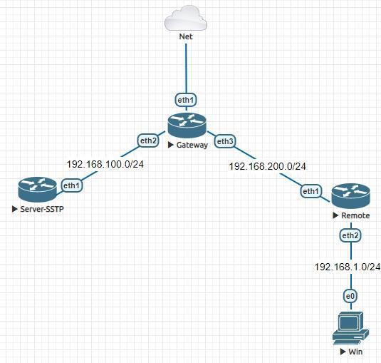 SSTP топология