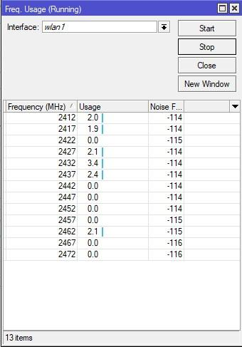 Анализ частот