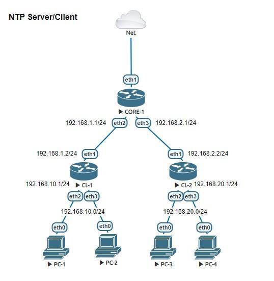 Схема сети NTP